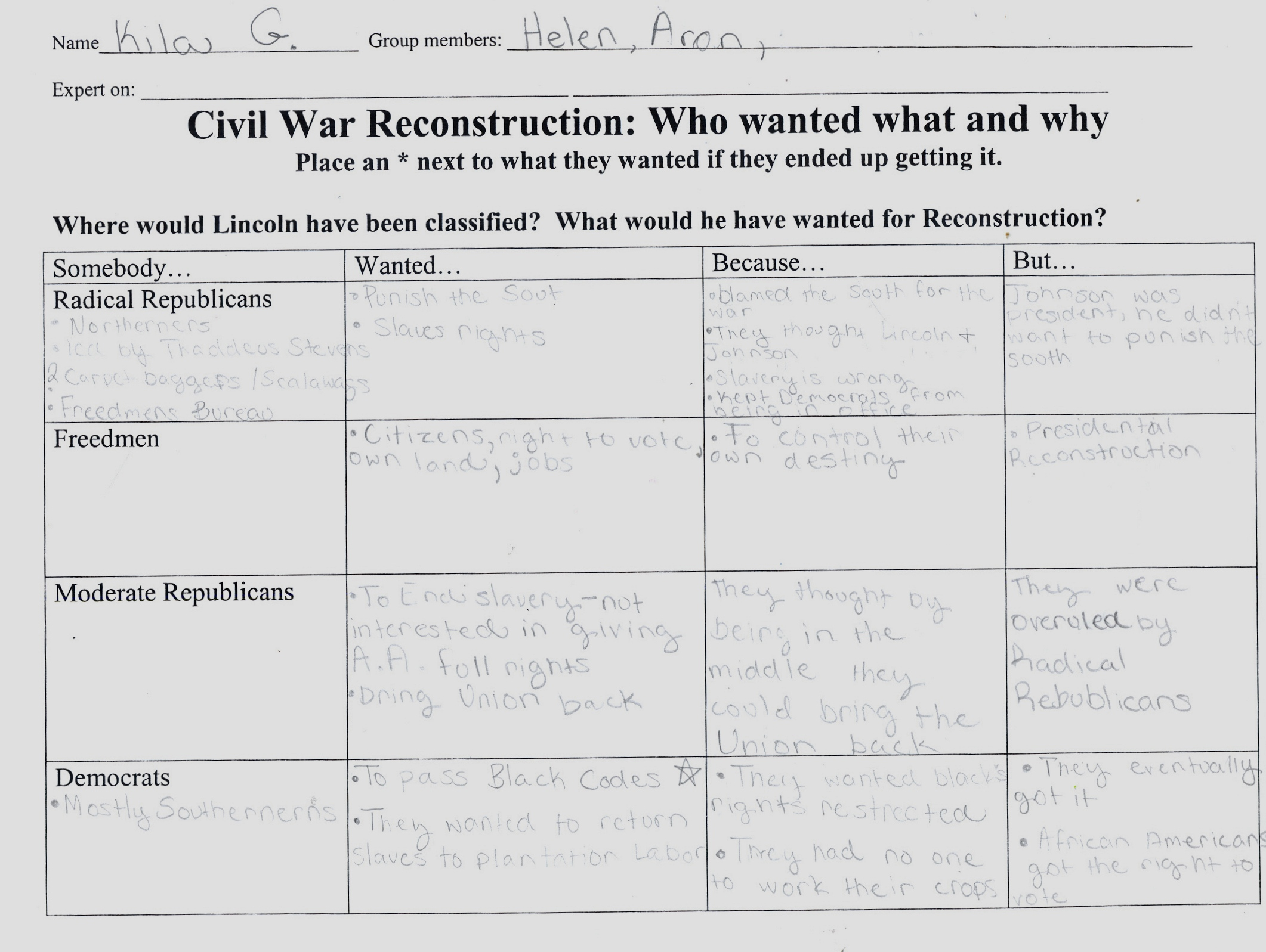 Worksheets Civil War Timeline Worksheet lesson plan using primary sources to discover reconstruction examples of students work